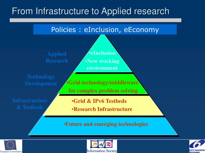 From Infrastructure to Applied research