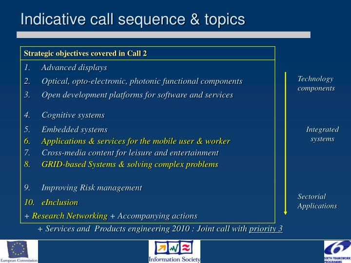Strategic objectives covered in Call 2
