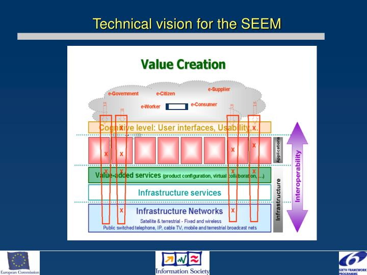 Technical vision for the SEEM