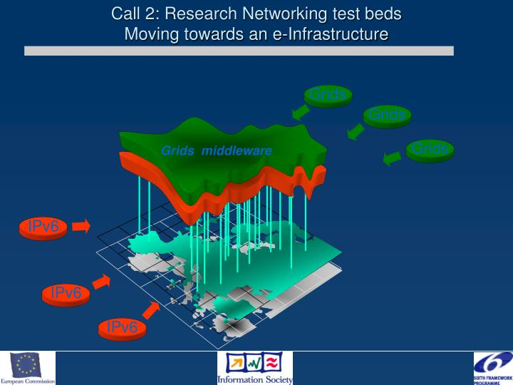 Call 2: Research Networking test beds