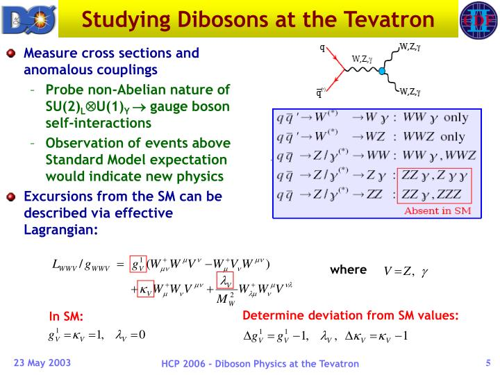 Studying Dibosons at the Tevatron