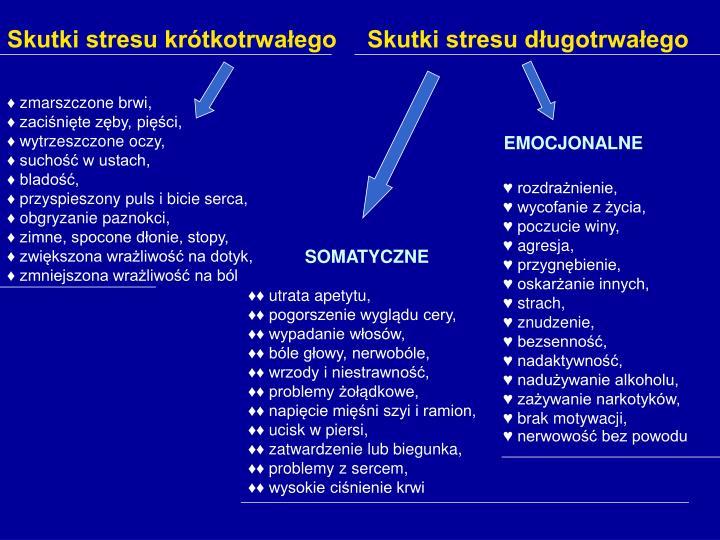 Skutki stresu krótkotrwałego