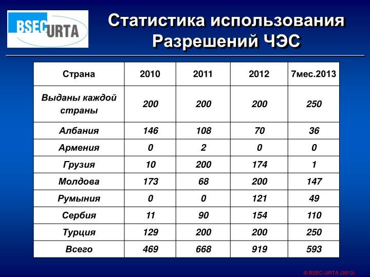 Статистика использования Разрешений ЧЭС