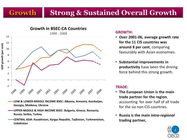 Strong & Sustained Overall Growth