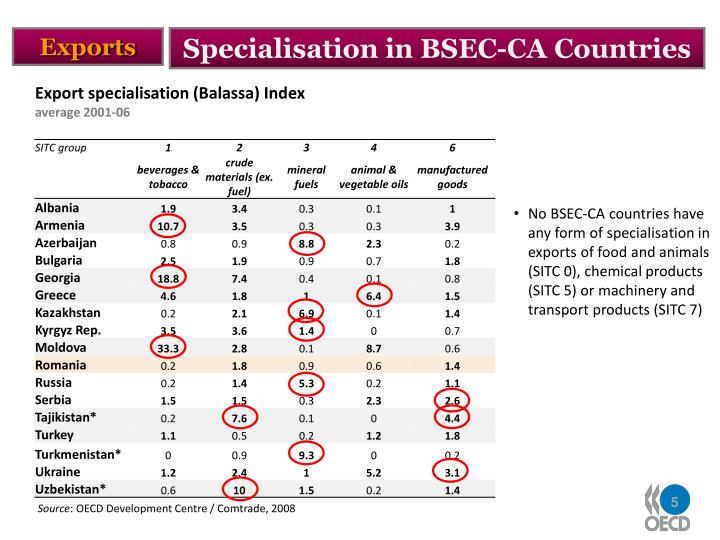 Specialisation in BSEC-CA Countries