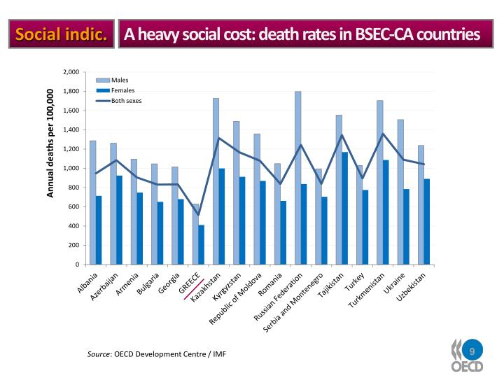 A heavy social cost: death rates in BSEC-CA countries