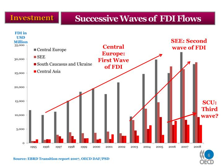 Successive Waves of  FDI Flows