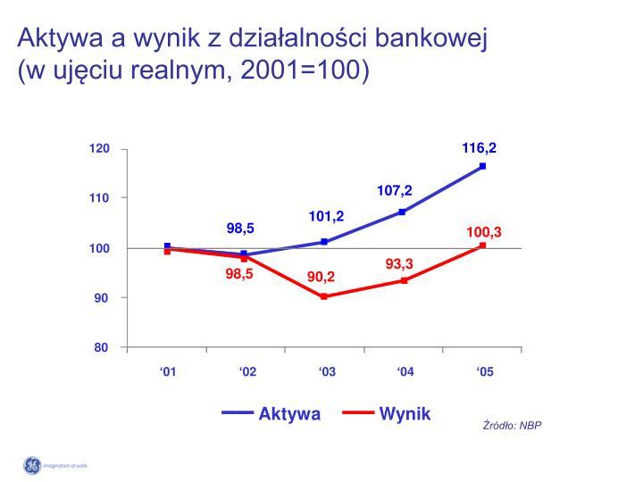 Aktywa a wynik z działalności bankowej