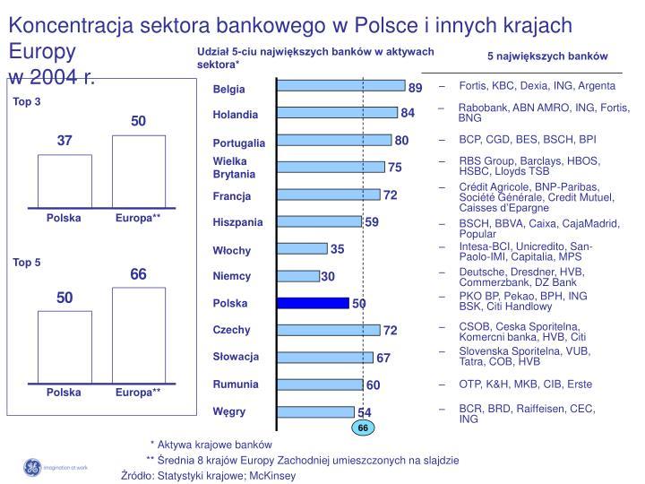Koncentracja sektora bankowego w Polsce i innych krajach Europy