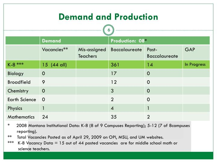 Demand and Production