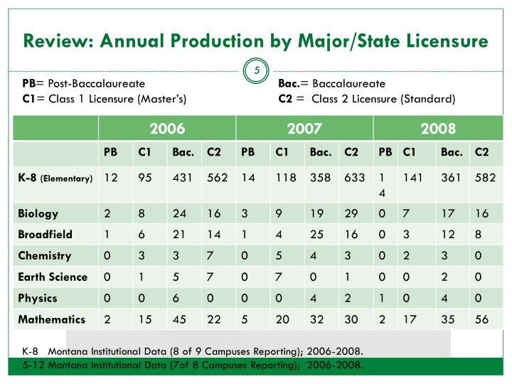 Review: Annual Production by Major/State Licensure