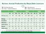 review annual production by major state licensure