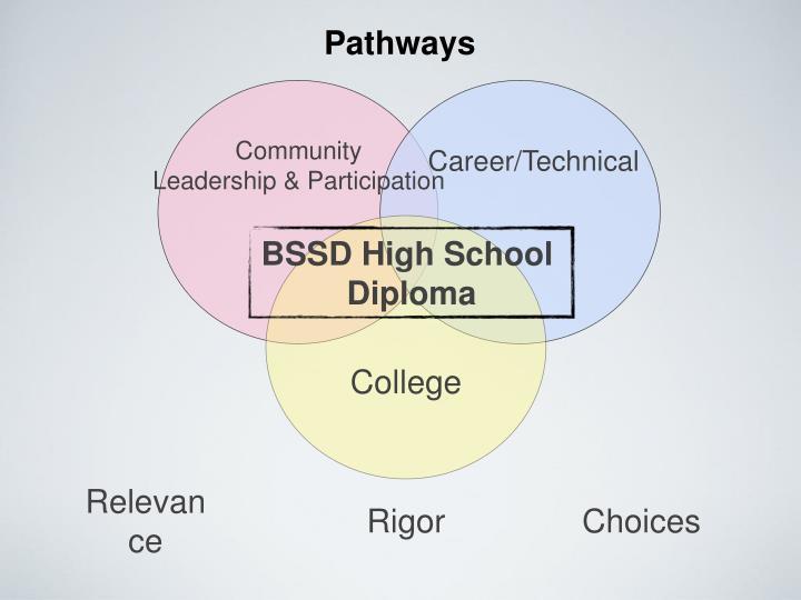 BSSD High School