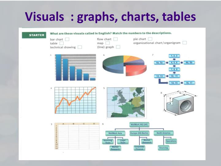 Visuals  : graphs, charts, tables