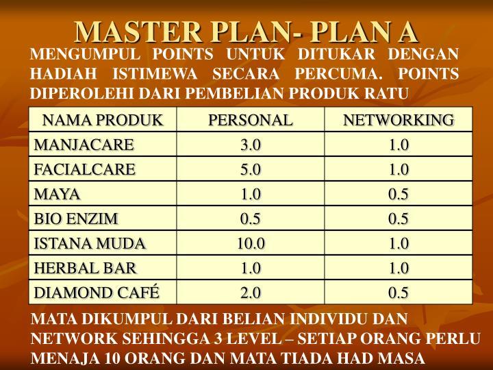 MASTER PLAN- PLAN A