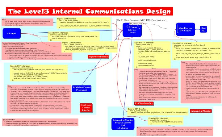 The Level3 Internal Communications Design