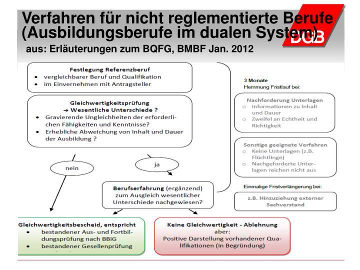 Verfahren für nicht reglementierte Berufe (Ausbildungsberufe im dualen System)