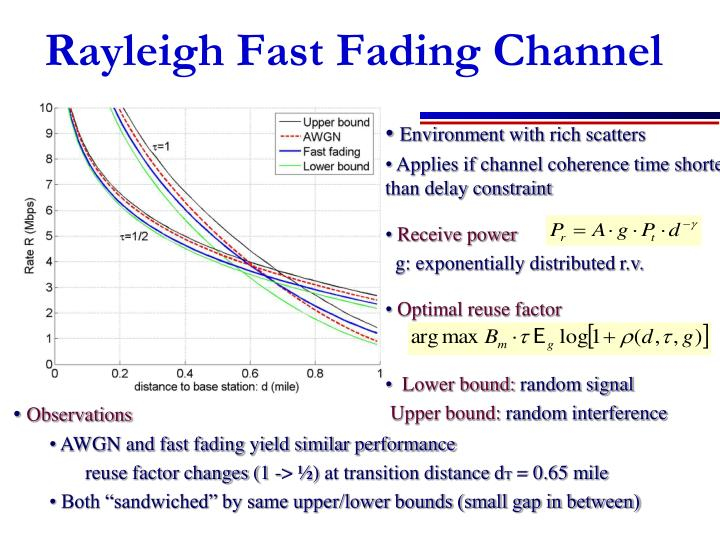 Rayleigh Fast Fading Channel