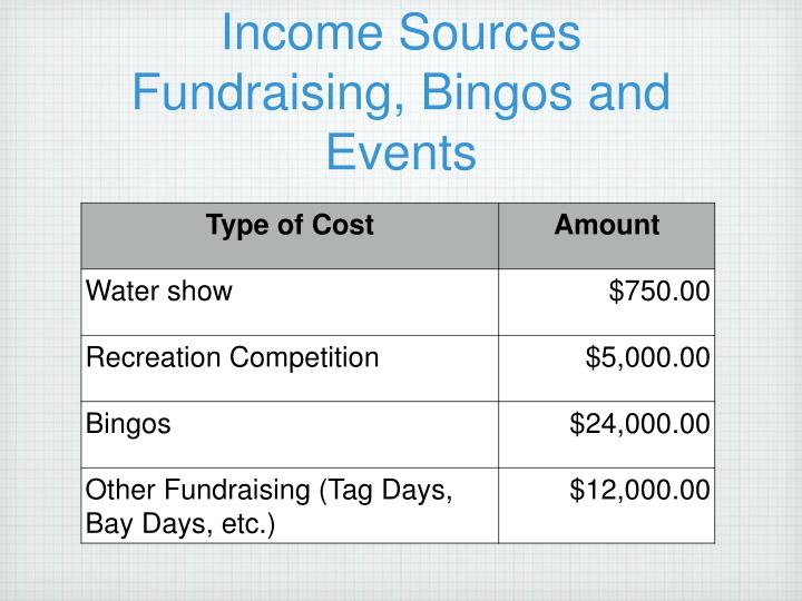 Income Sources