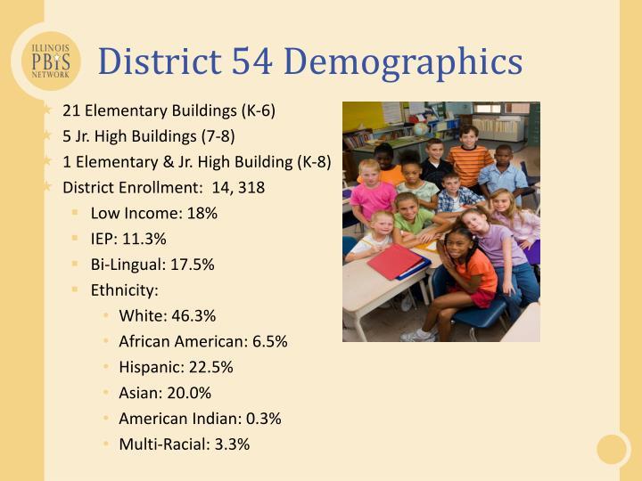 District 54 Demographics
