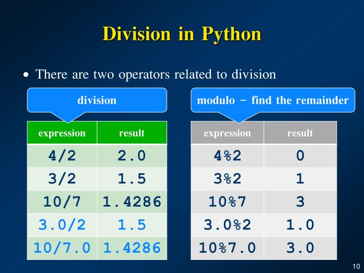 Division in Python