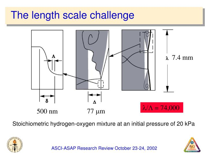 The length scale challenge