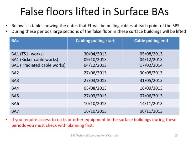 False floors lifted in Surface