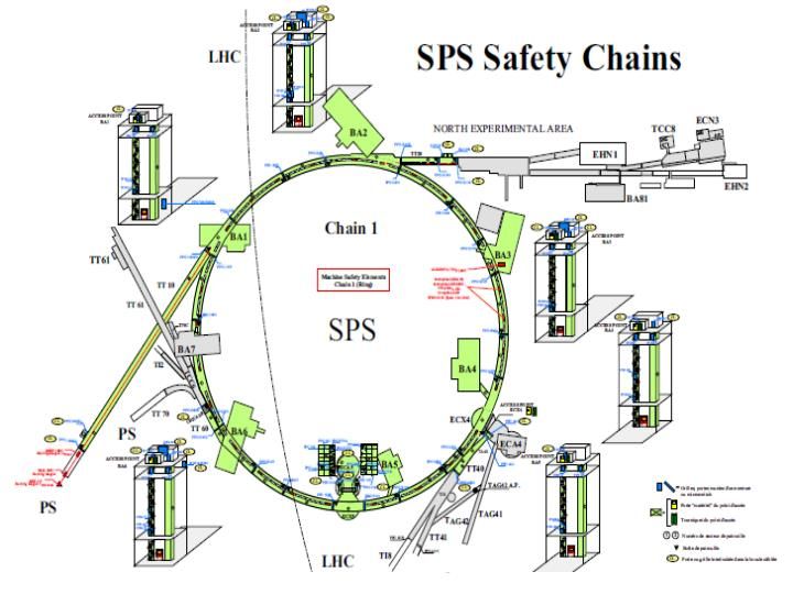 SPS.Technical-Coordination@Cern.ch