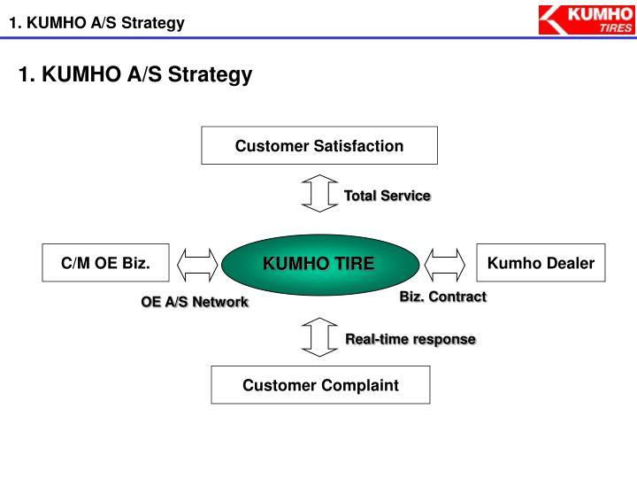 1. KUMHO A/S Strategy