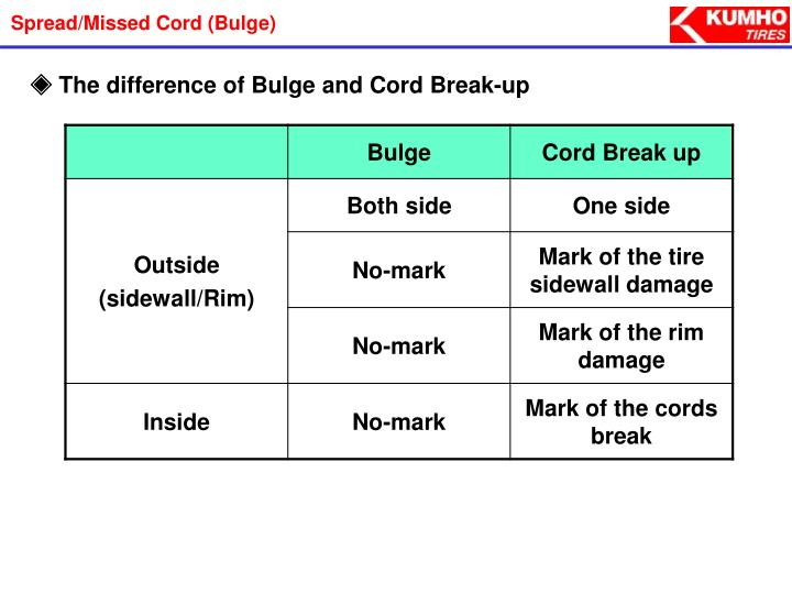 Spread/Missed Cord (Bulge)