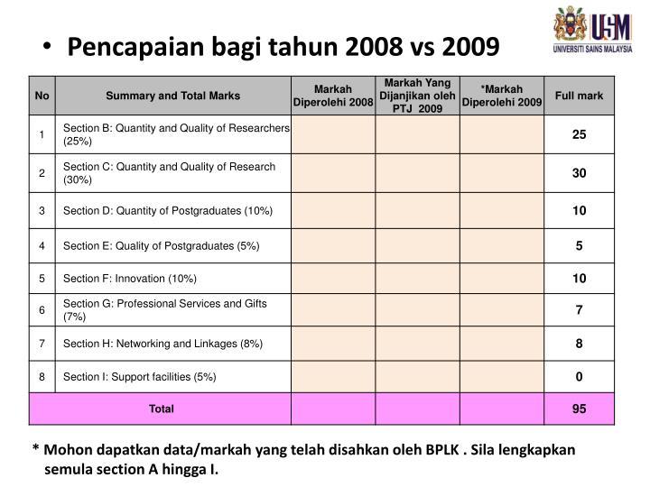 Pencapaian bagi tahun 2008 vs 2009