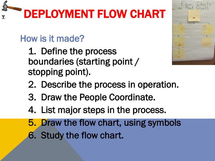 Deployment Flow Chart