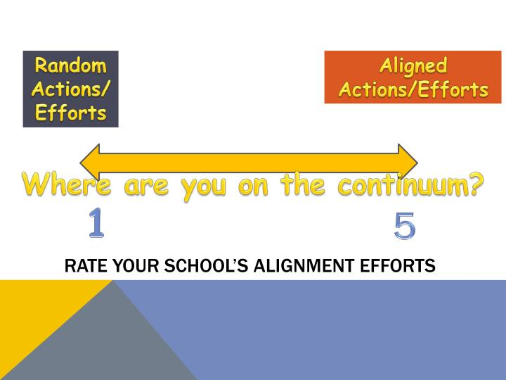 Rate your School's Alignment Efforts