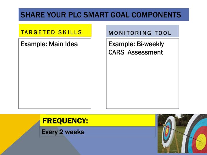 Share Your PLC SMART GOAL Components