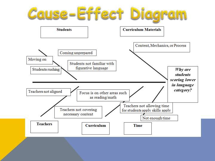 Cause-Effect Diagram