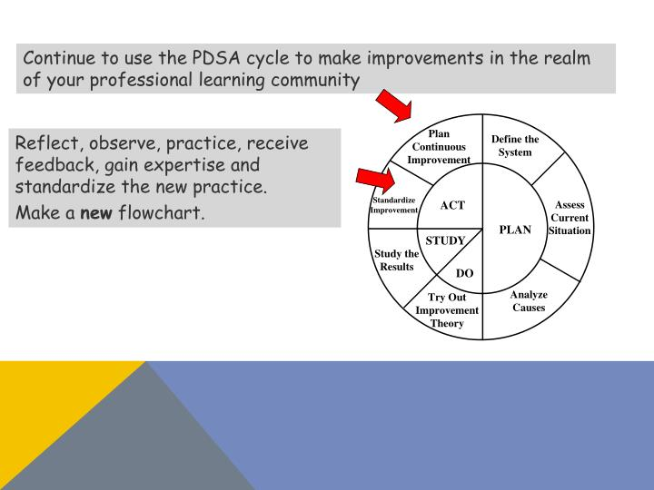 Continue to use the PDSA cycle to make improvements in the realm of your professional learning community