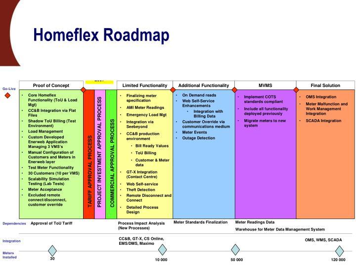 Homeflex Roadmap