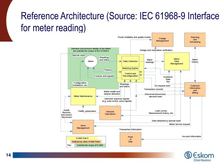 Reference Architecture (Source: IEC 61968-9 Interface for meter reading)