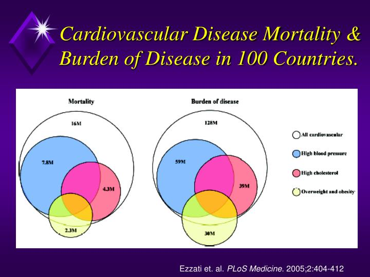 Cardiovascular Disease Mortality & Burden of Disease in 100 Countries.