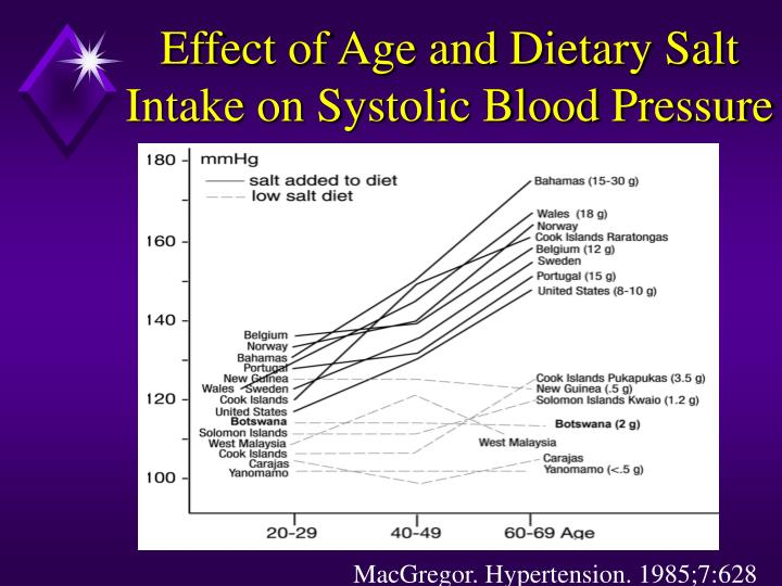 Effect of Age and Dietary Salt Intake on Systolic Blood Pressure