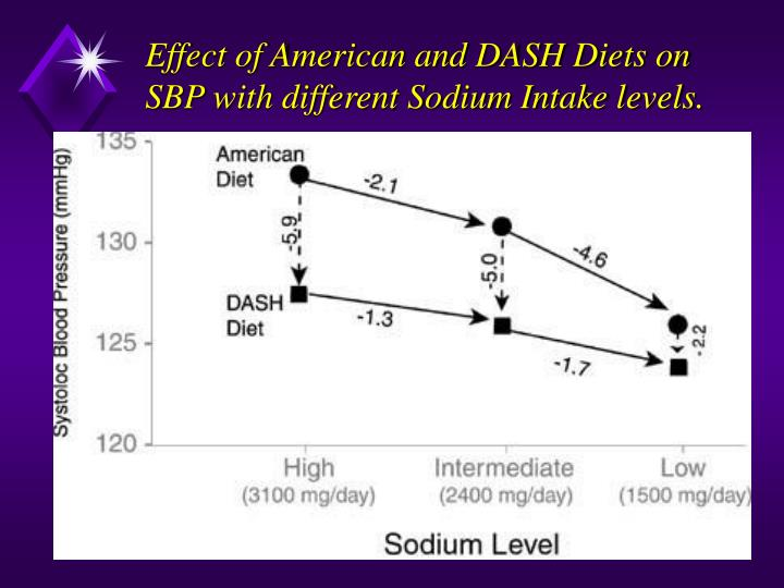 Effect of American and DASH Diets on SBP with different Sodium Intake levels.