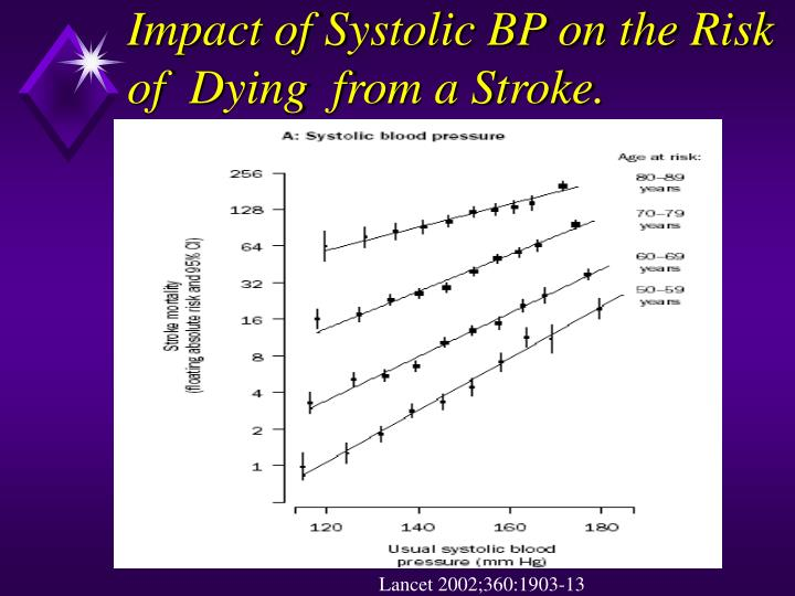 Impact of Systolic BP on the Risk of  Dying  from a Stroke.