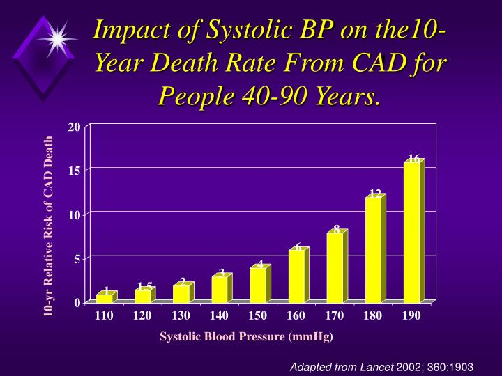 Impact of Systolic BP on the10-Year Death Rate From CAD for People 40-90 Years.
