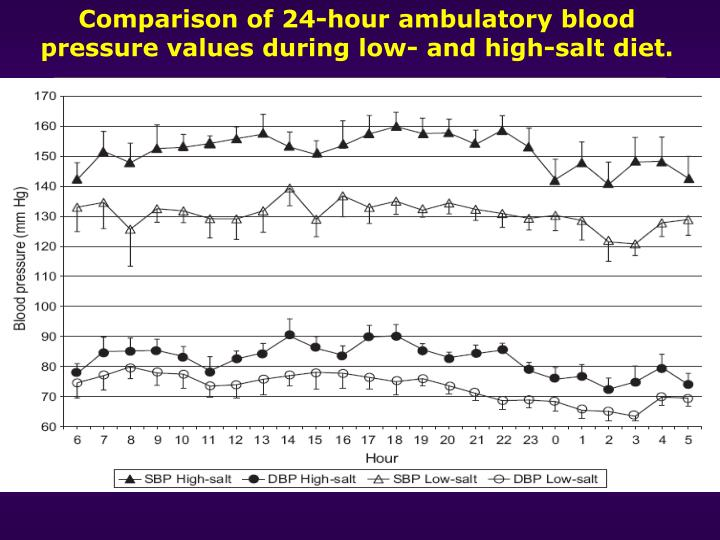 Comparison of 24-hour ambulatory blood pressure values during low- and high-salt diet.