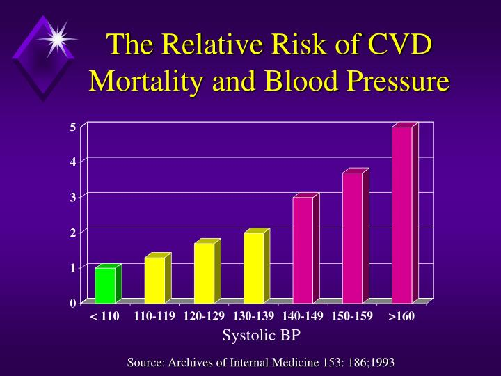 The Relative Risk of CVD Mortality and Blood Pressure