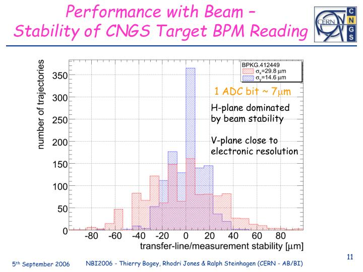 Performance with Beam –