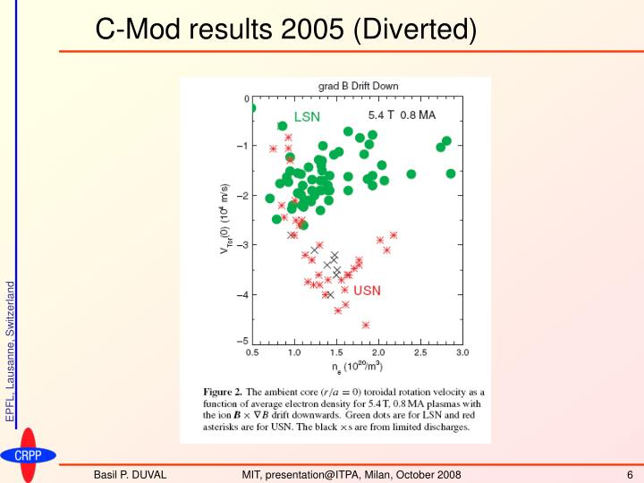 C-Mod results 2005 (Diverted)