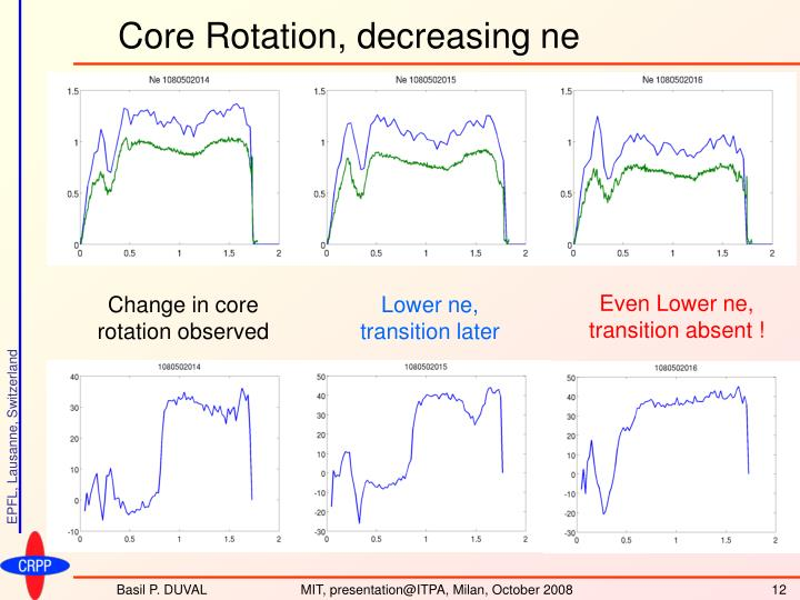 Core Rotation, decreasing ne