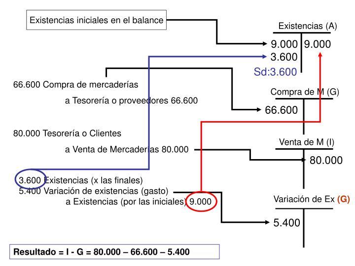 Existencias iniciales en el balance