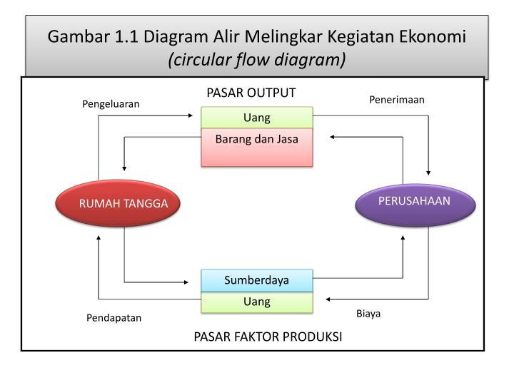 Ppt - Teori Ekonomi 1  Microeconomics Theory  Powerpoint Presentation